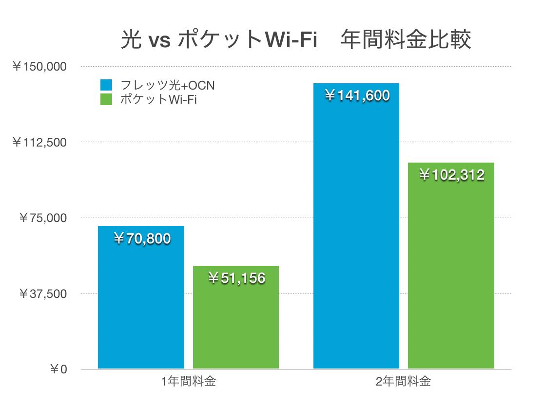 auポケットWi-Fi 一本化で通信費は安くなる! さようなら光!