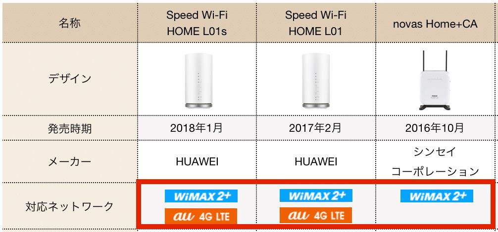 ホームルーター毎の対応ネットワークの比較