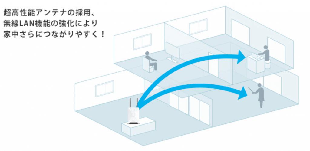 ホームルーターは、コンセントから電源を供給するため、電波を強く飛ばすことができます。