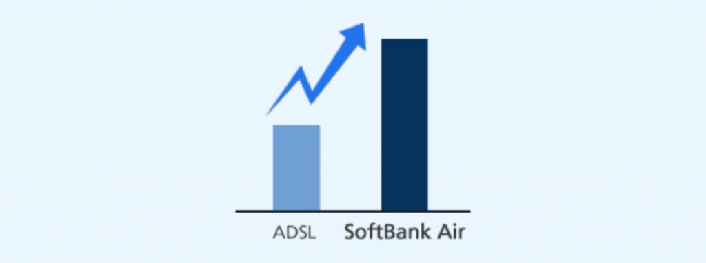 ソフトバンクエアーはADSLよりは速い