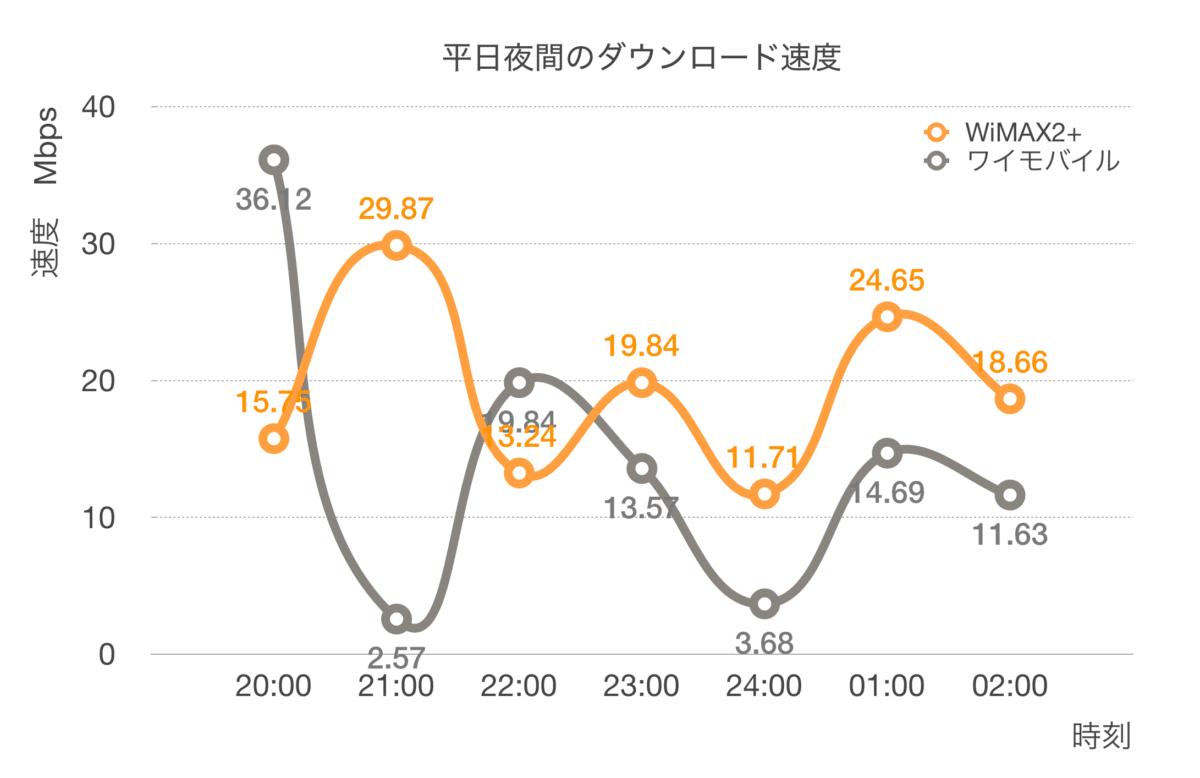 平日夜間のダウンロード速度比較 WiMAX2+ v.s. ワイモバイル