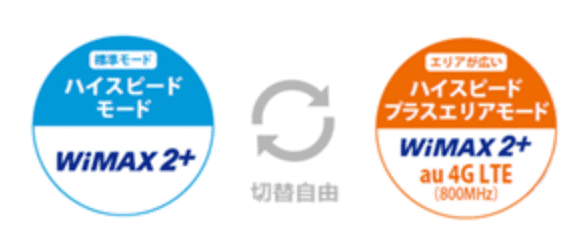 WiMAX2+、au 4G LTE 切り替え