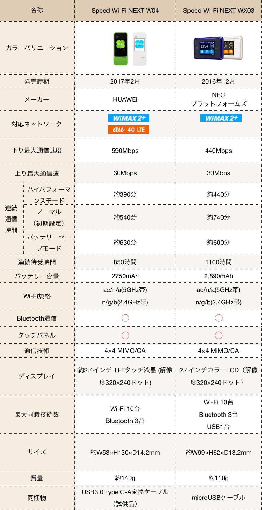 W04とWX03の詳細比較