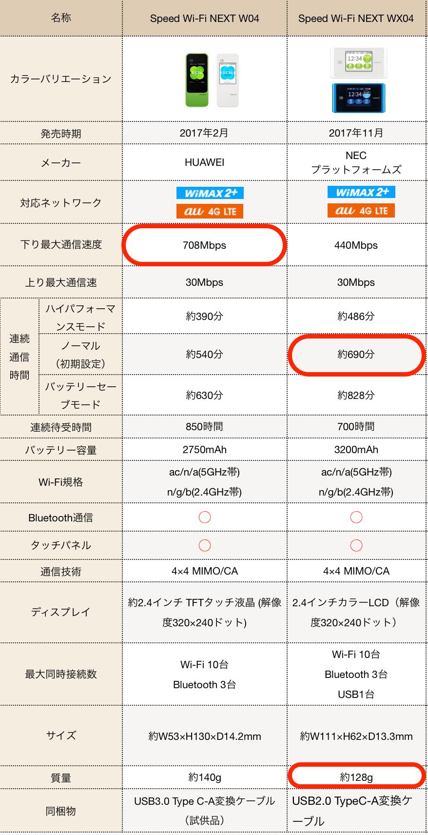 W04とWX04の詳細比較表