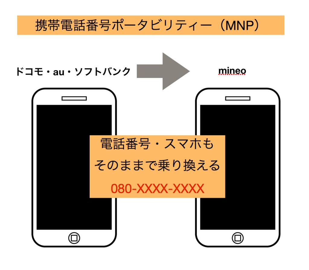 「携帯電話番号ポータビリティー(MNP)」の申請