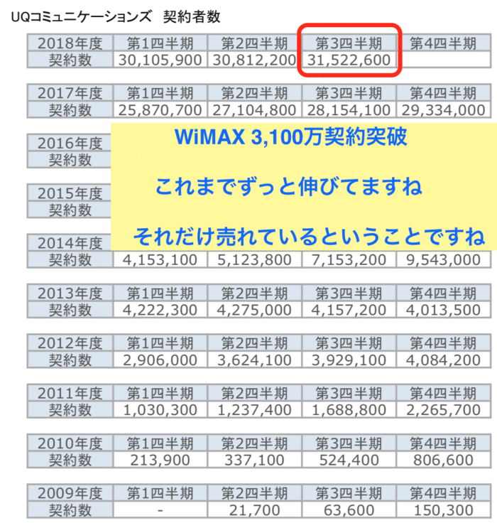 WiMAX契約者数の推移