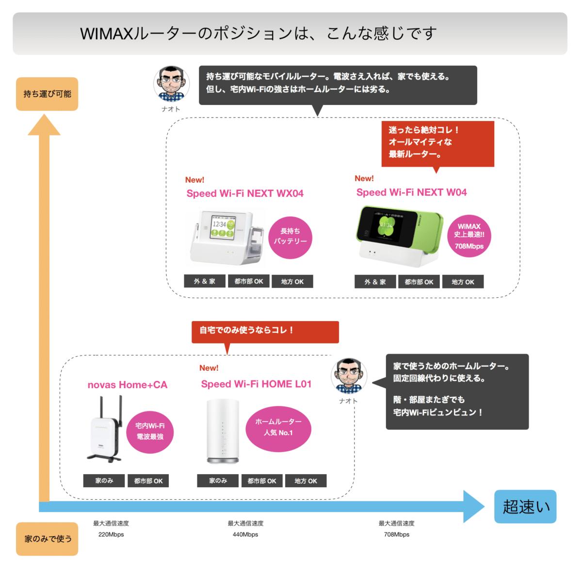 WiMAXルーターマップ、ルーター選びに役立ててください