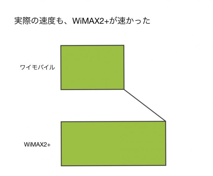 実際の速度もWiMAXが速い