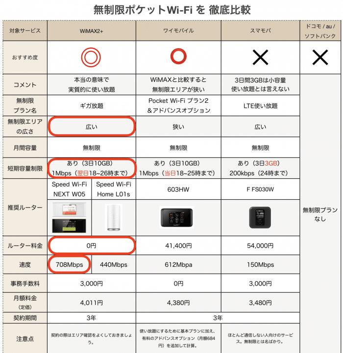 ポケットWi-Fi比較表