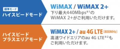 WiMAX2+のモードは2つ