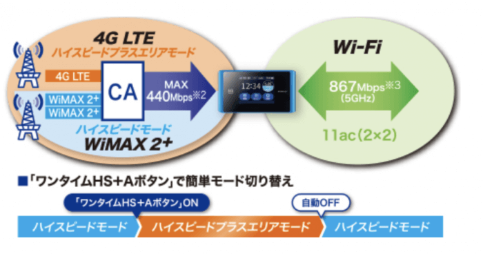最大通信速度 440Mbpsで超高速