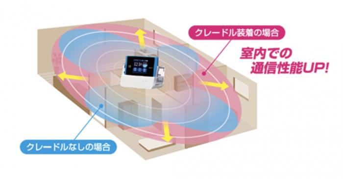 室内でもWiMAX2+電波をしっかりキャッチ!Wi-Fiもしっかり飛ばせます