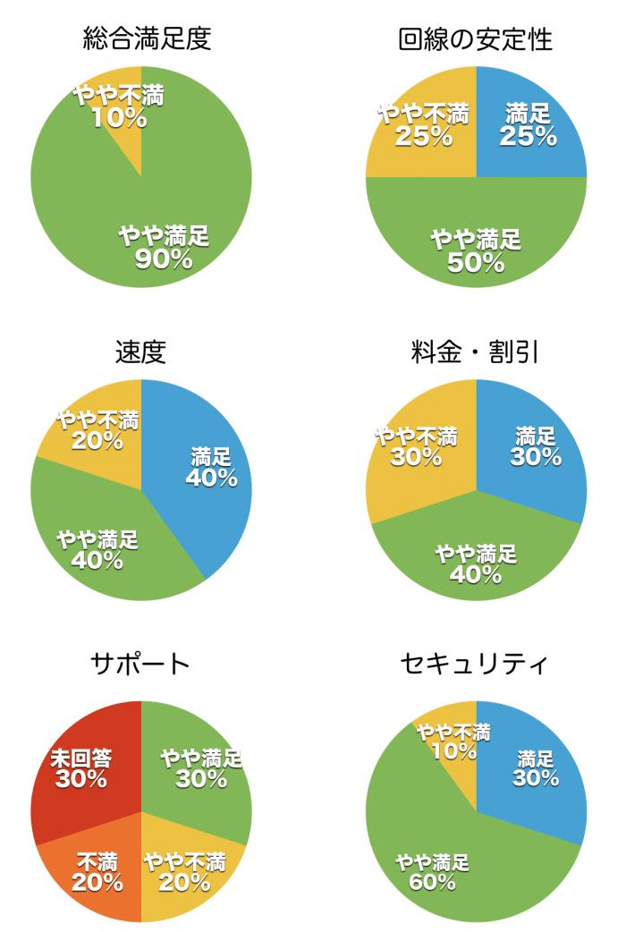 GMOドコモ光・顧客満足度調査(独自調査)