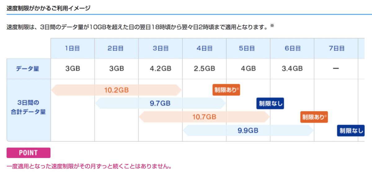 3日10GBを超えて使った場合は、一時的に通信速度が低下する