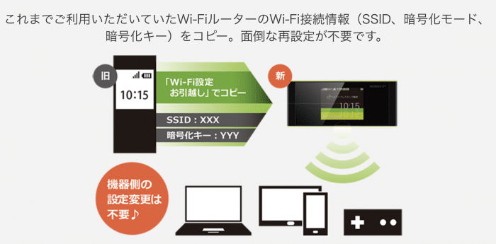 Wi-Fiお引越し機能が搭載されている