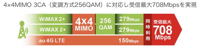 Speed Wi-Fi NEXT W05の速度は?