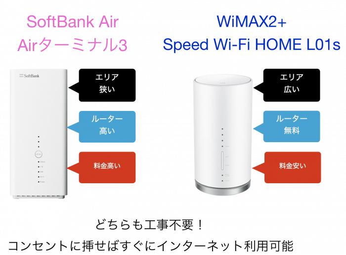 比較:SoftBank AirとWiMAX
