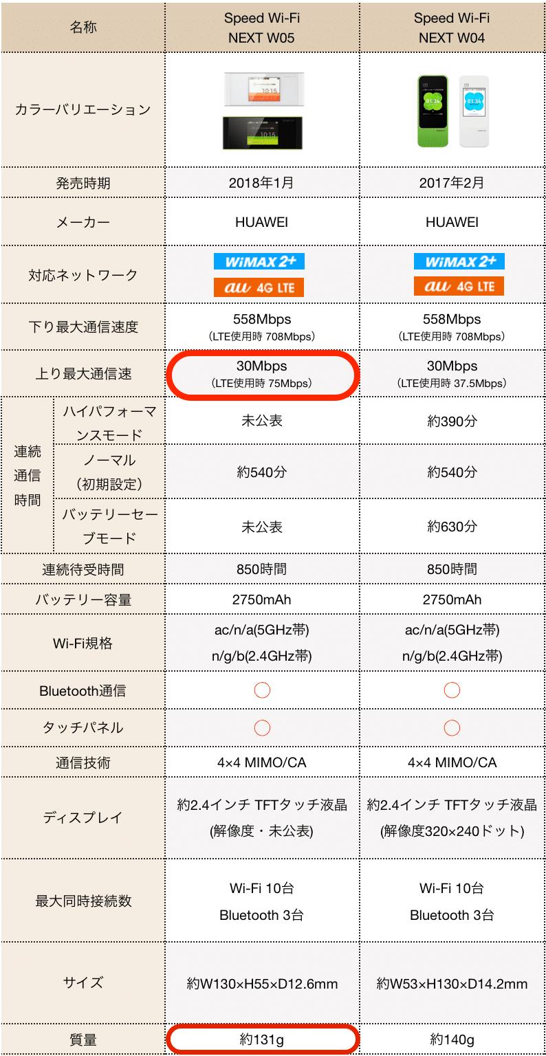 W05、W04の比較表