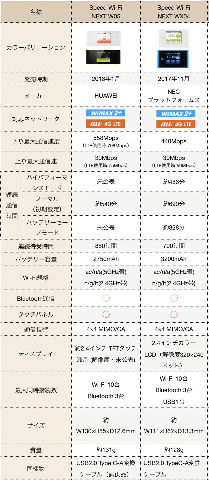 W05とWX04の比較表