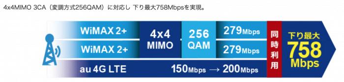 W05は、WiMAX史上最速のモバイルルーター!
