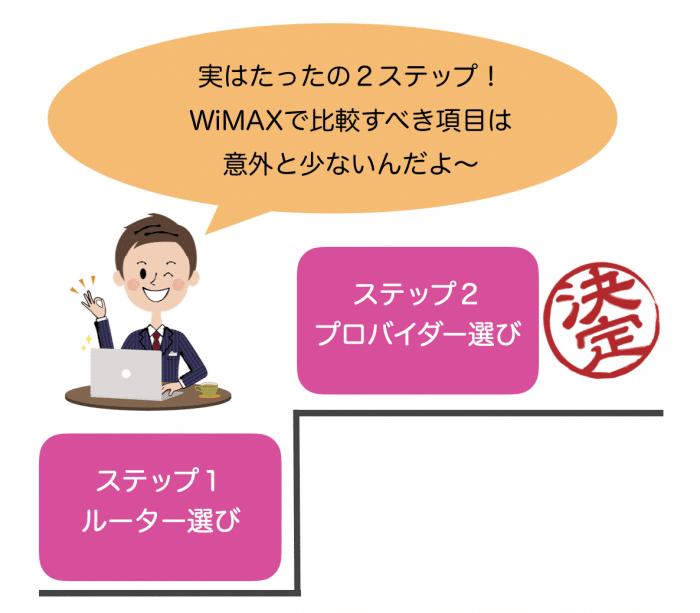 WiMAXを賢く比較! 実はたったの2ステップで簡単に選べる