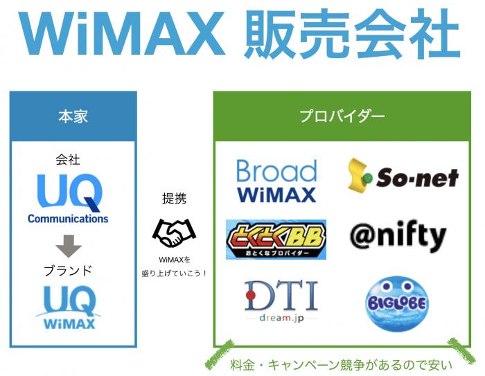 UQ WiMAX本家、一般プロバイダーの違いって何?