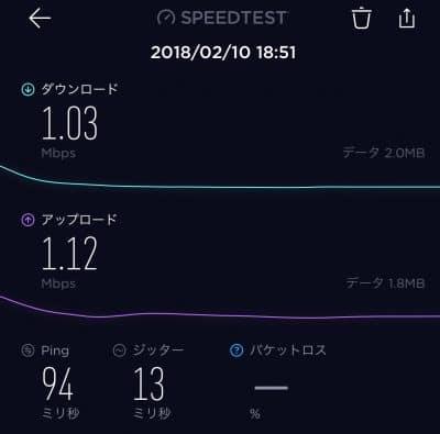 Speed Wi-Fi HOME L01で速度制限を受けた場合の速度