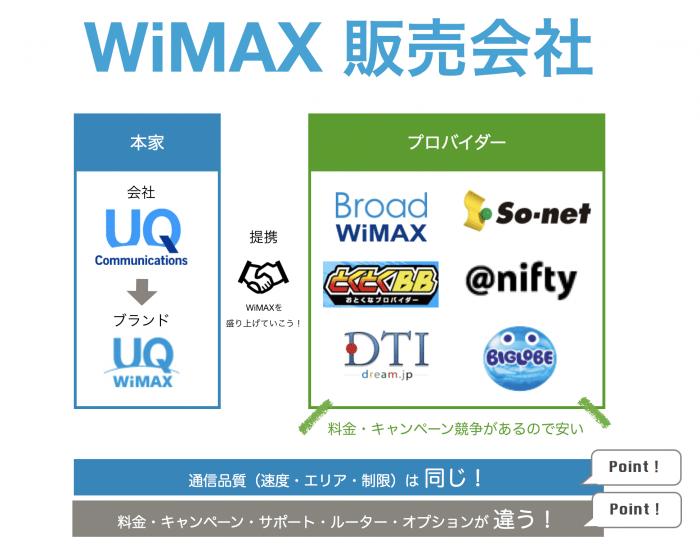 UQ WiMAXのエリア・通信品質は、他社プロバイダーとまったく同じ