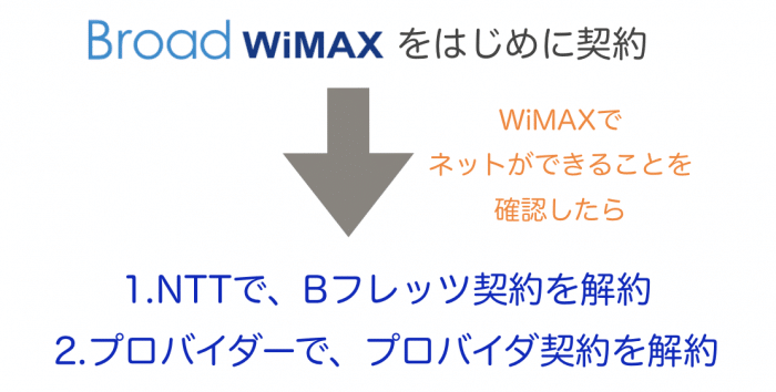 BフレッツからWiMAX2+への乗り換え手順