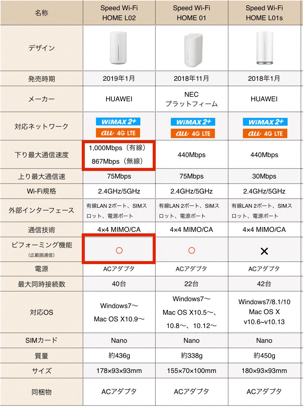 【最新ホームルーター比較】L02・01・L01s