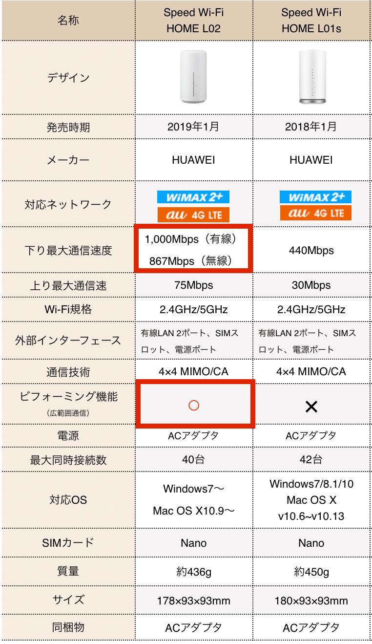 【スグわかる比較表】 L02・L01sのスペック対決!