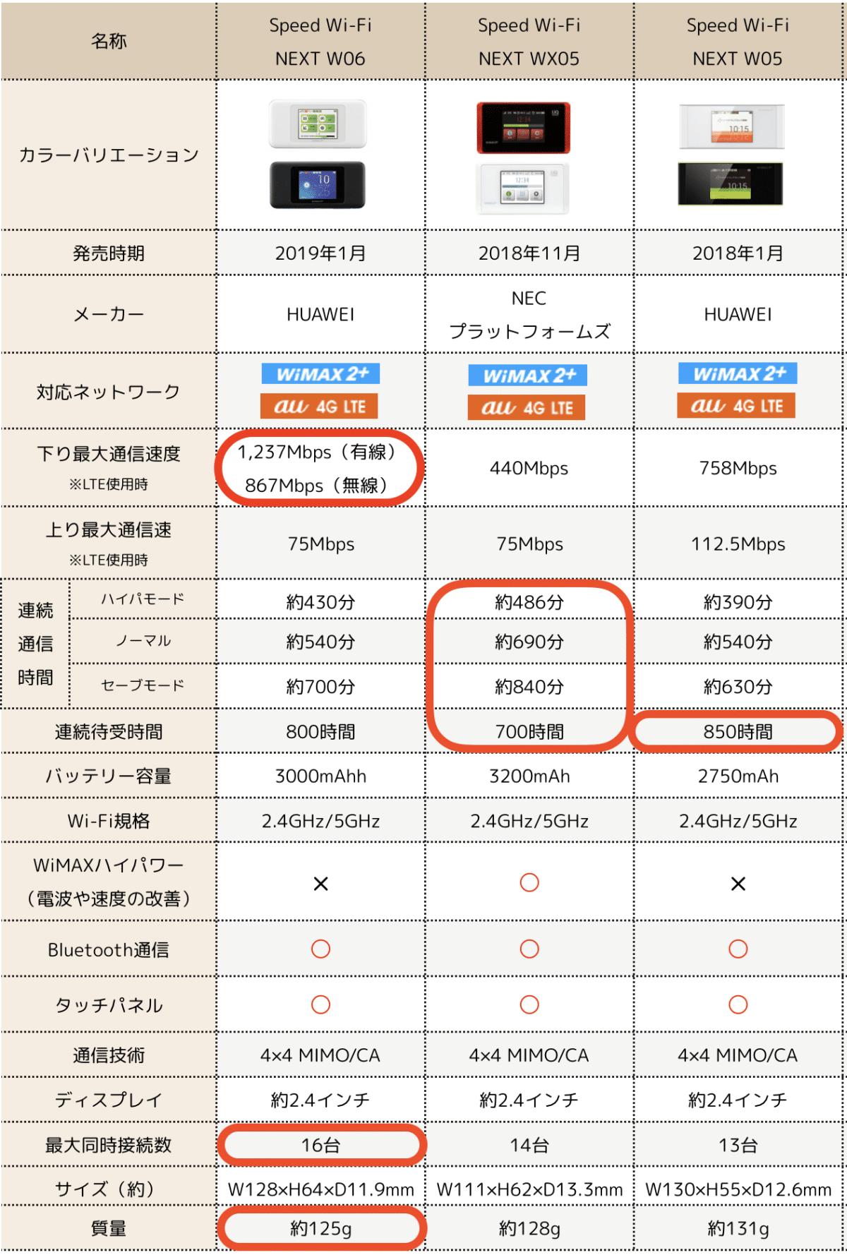 W06-W05-WX05比較表