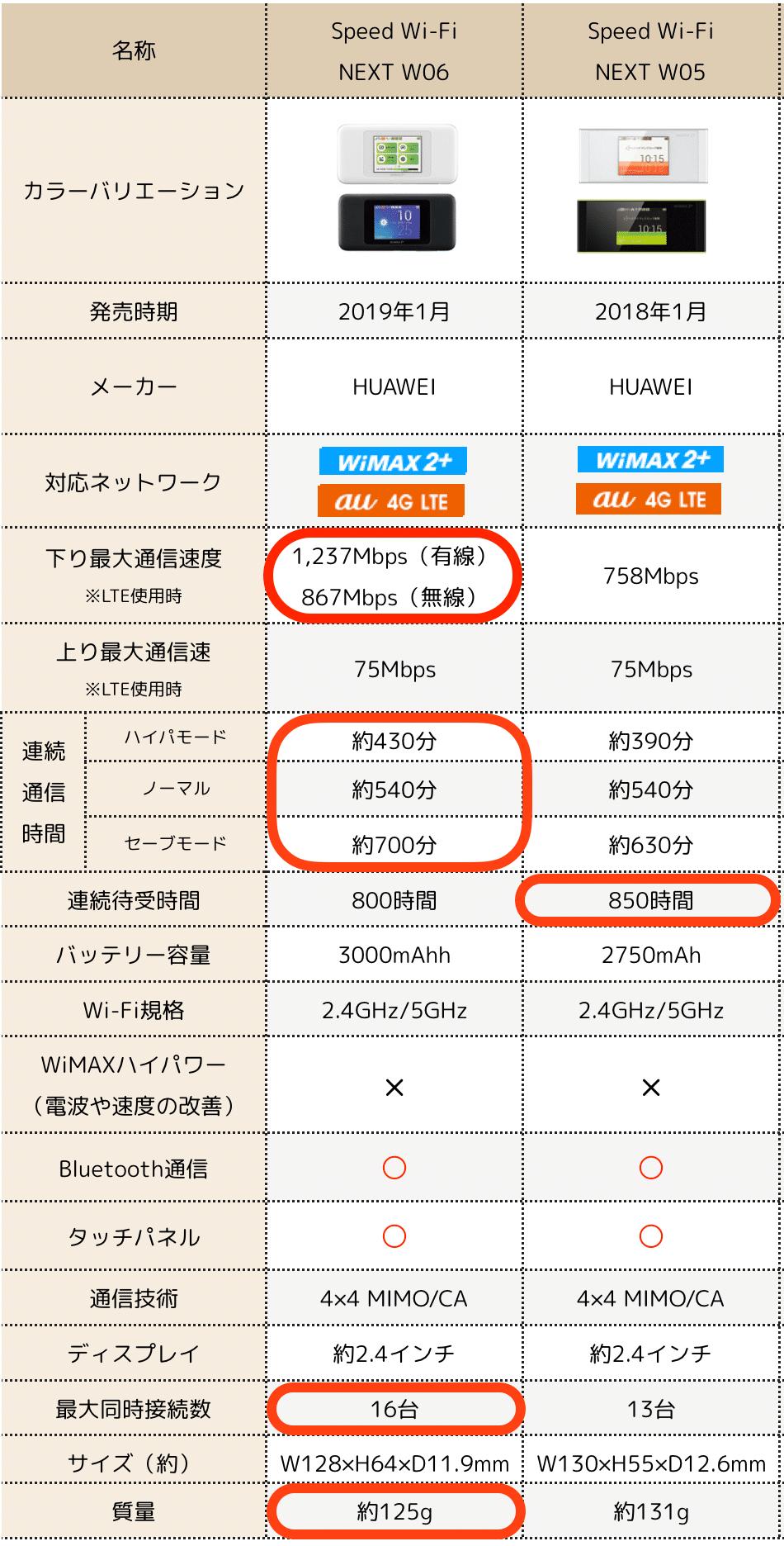 Speed Wi-Fi NEXT W06とW05のスペック比較表
