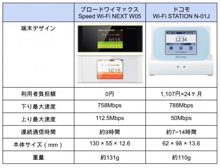 Wi-Fi STATION N-01J vs WiMAXルータスペック比較