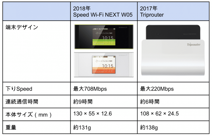 W05とTriprouterの比較