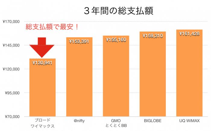 WiMAX料金比較グラフ