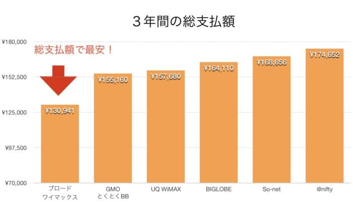 WiMAXプロバイダー料金比較グラフ(2019年11月)