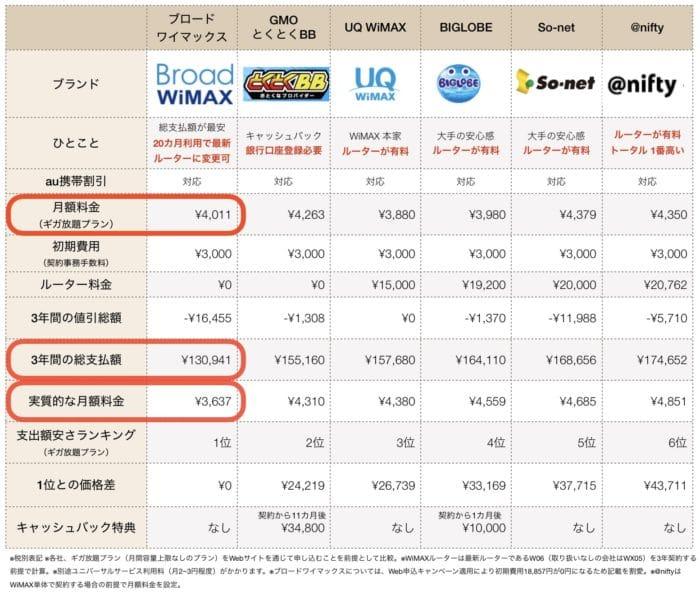 WiMAXプロバイダー料金比較表(2019年11月)