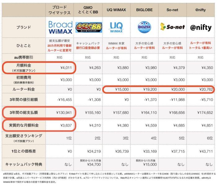 2019年12月WiMAX料金比較表