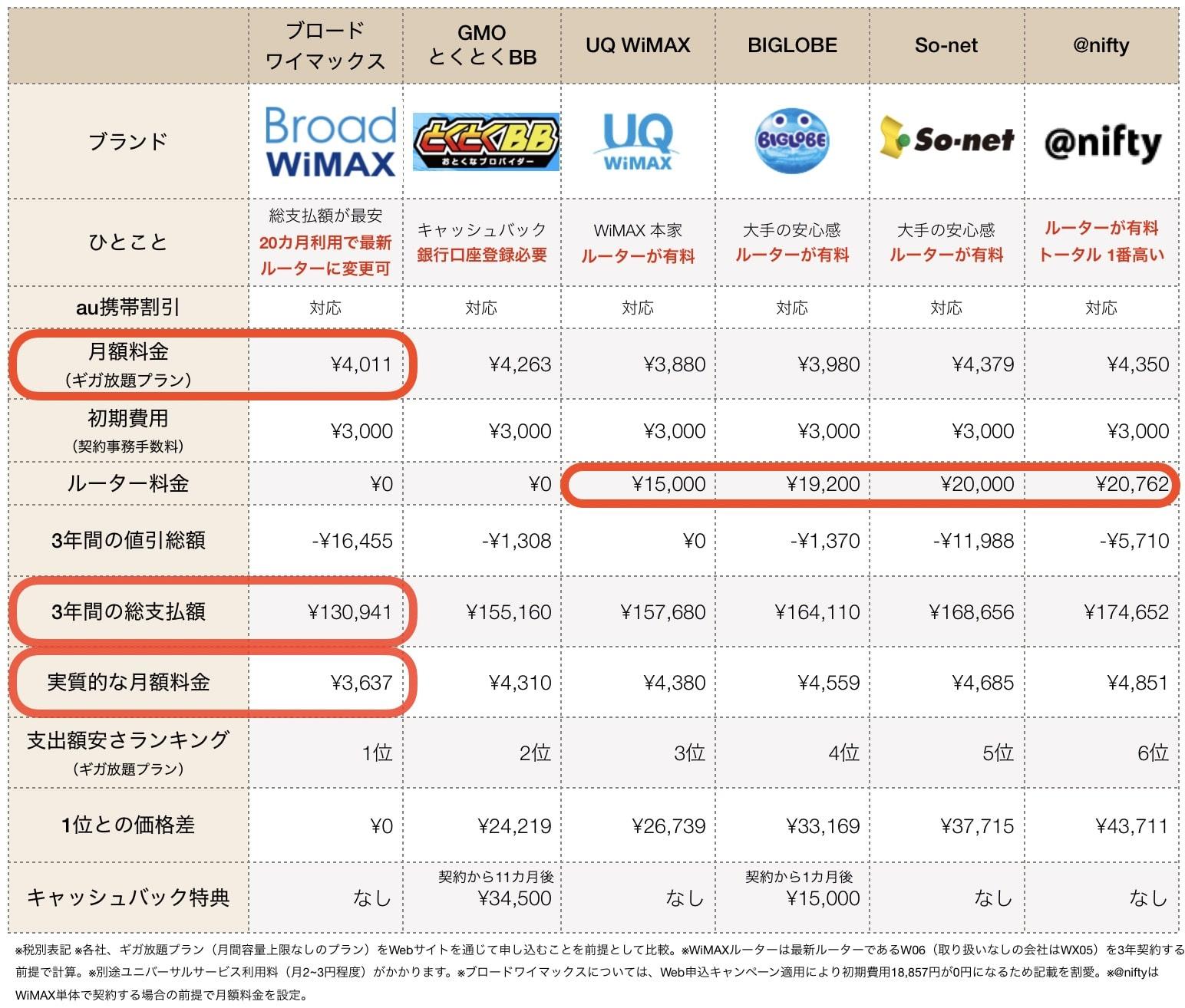 2020年1月WiMAX料金比較表