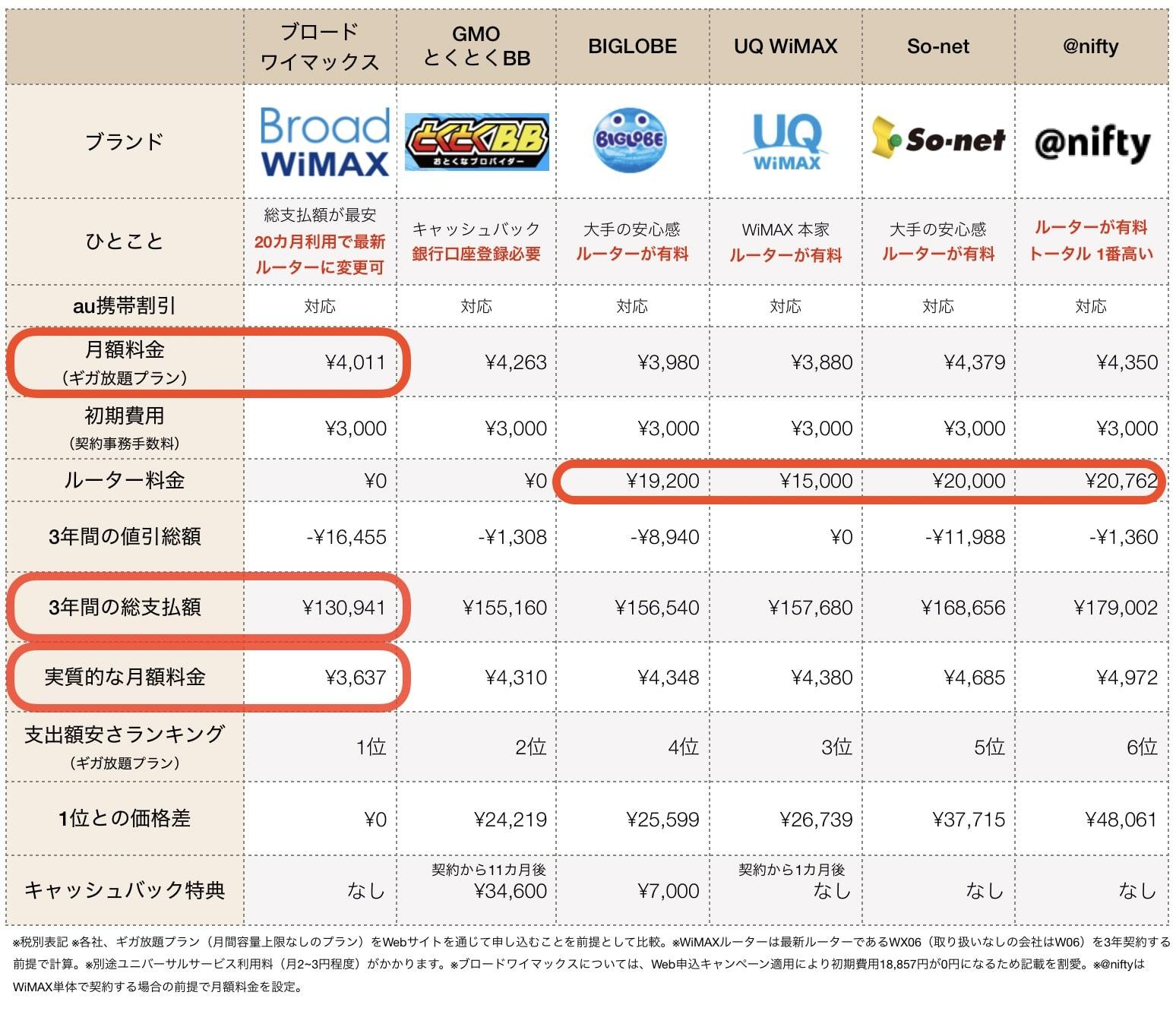 2020年2月WiMAX料金比較表