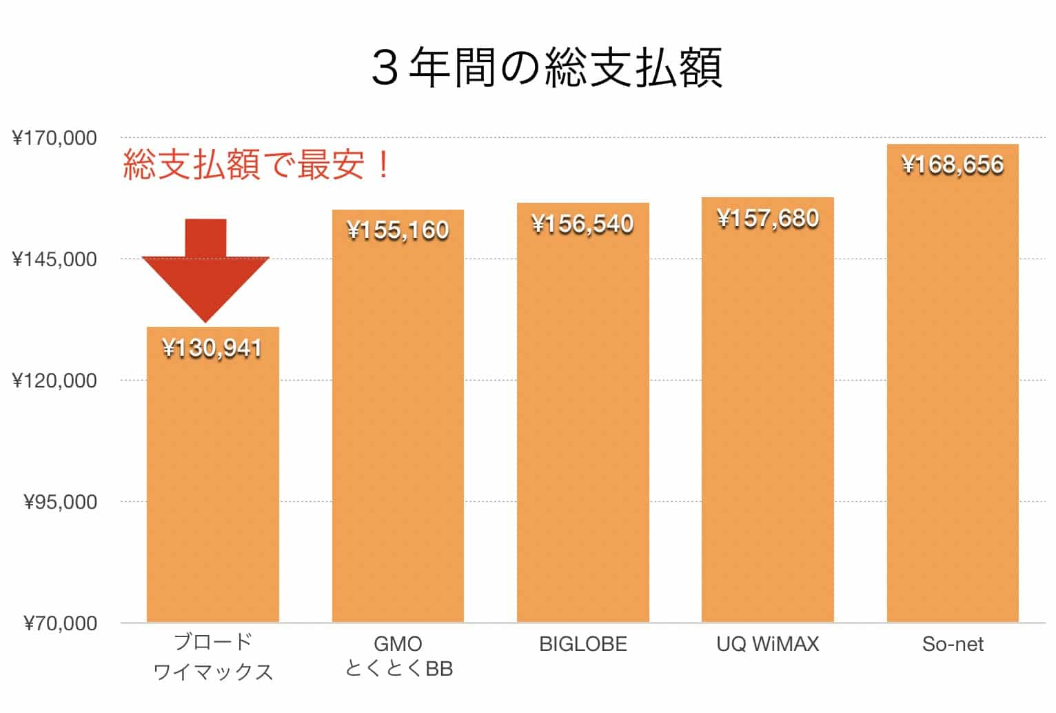 WiMAXプロバイダー料金比較グラフ(2020年4月)