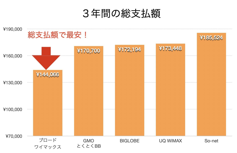 WiMAXプロバイダー料金比較グラフ(2021年4月)